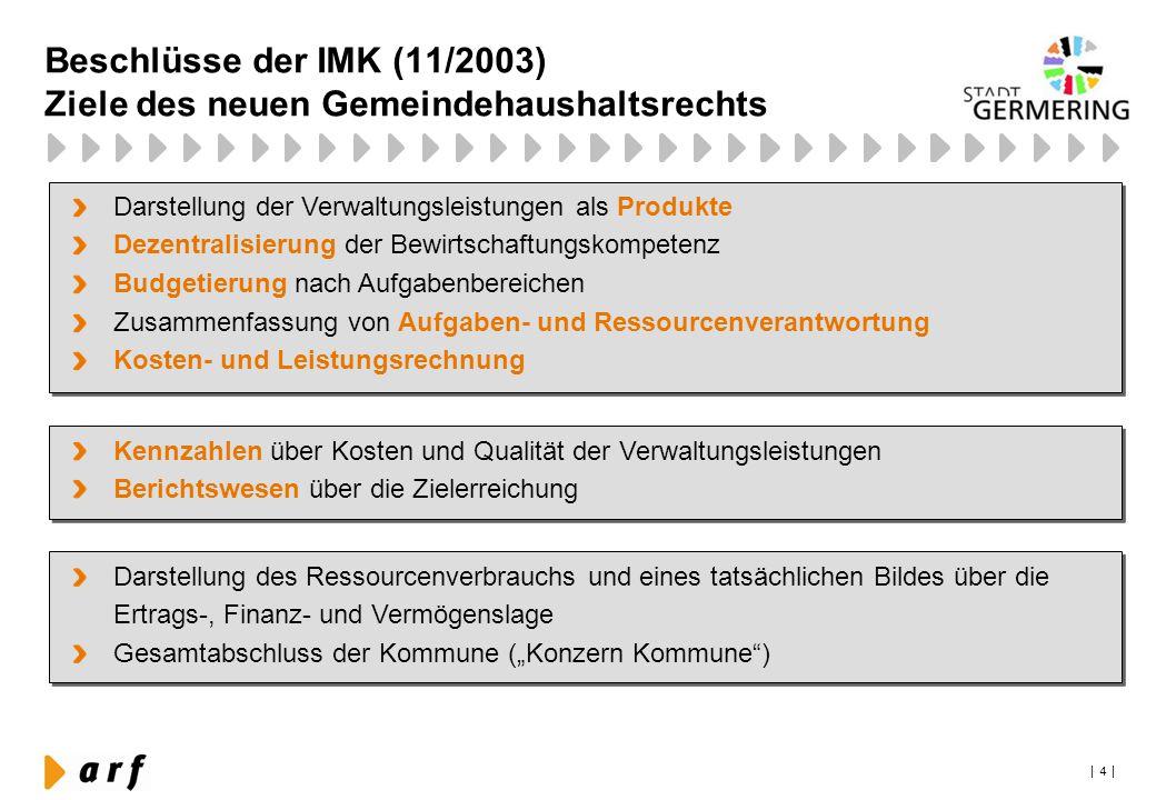 Beschlüsse der IMK (11/2003) Ziele des neuen Gemeindehaushaltsrechts