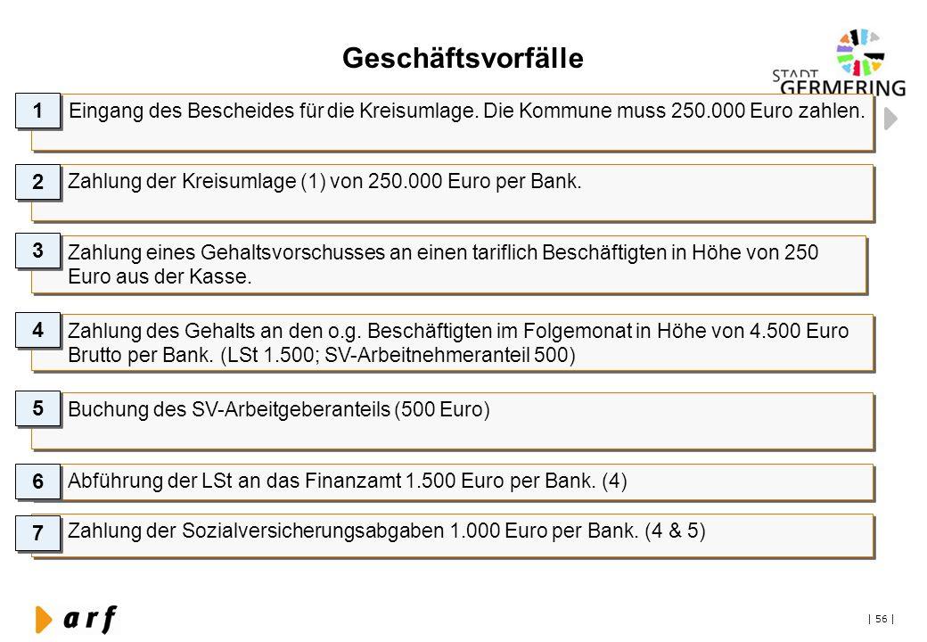 Geschäftsvorfälle 1. Eingang des Bescheides für die Kreisumlage. Die Kommune muss 250.000 Euro zahlen.