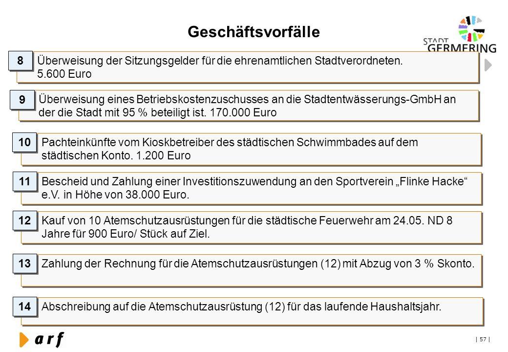 Geschäftsvorfälle 8. Überweisung der Sitzungsgelder für die ehrenamtlichen Stadtverordneten. 5.600 Euro.