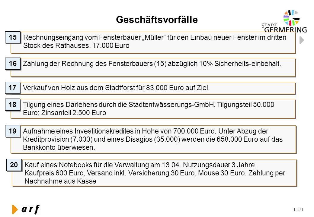 """Geschäftsvorfälle 15. Rechnungseingang vom Fensterbauer """"Müller für den Einbau neuer Fenster im dritten Stock des Rathauses. 17.000 Euro."""