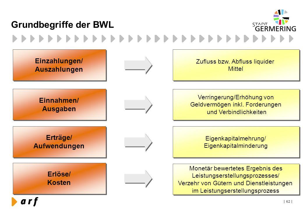 Grundbegriffe der BWL Einzahlungen/ Auszahlungen Einnahmen/ Ausgaben