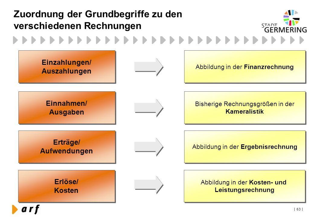 Zuordnung der Grundbegriffe zu den verschiedenen Rechnungen