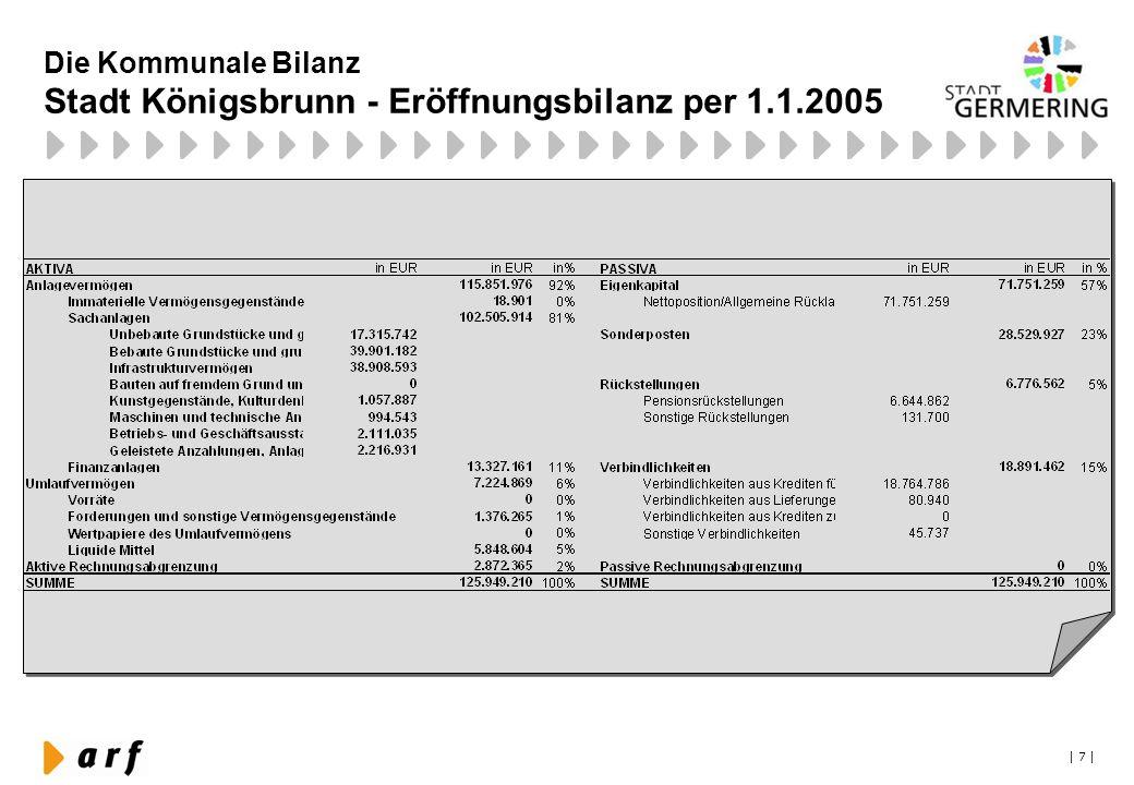 Die Kommunale Bilanz Stadt Königsbrunn - Eröffnungsbilanz per 1.1.2005