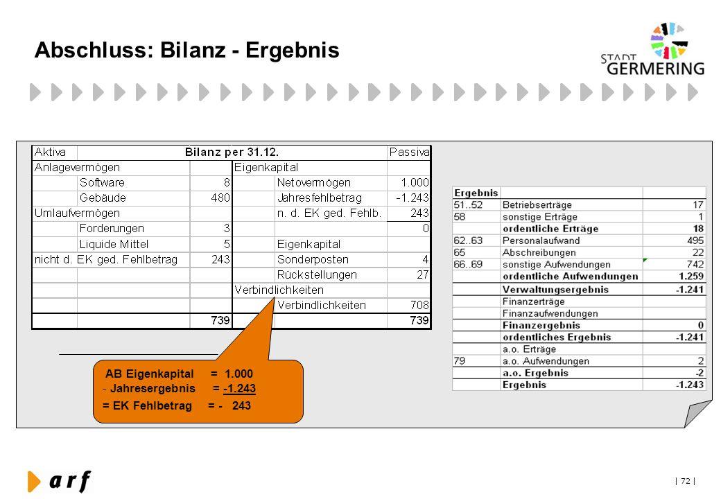 Abschluss: Bilanz - Ergebnis