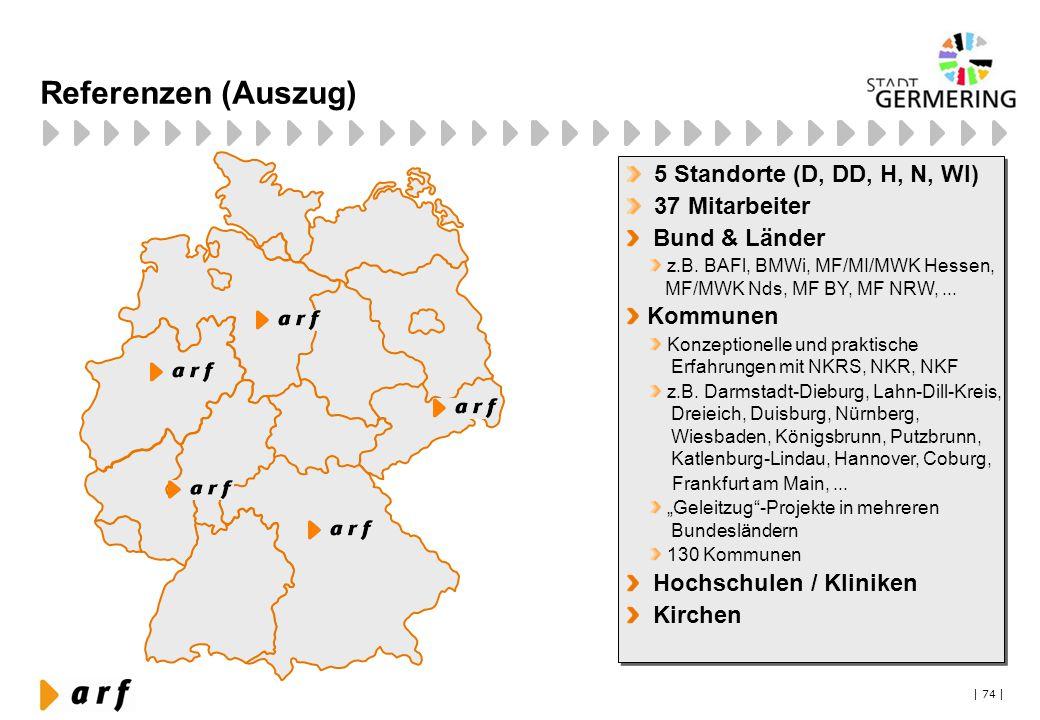 Referenzen (Auszug) 5 Standorte (D, DD, H, N, WI) 37 Mitarbeiter