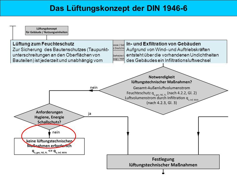 Das Lüftungskonzept der DIN 1946-6