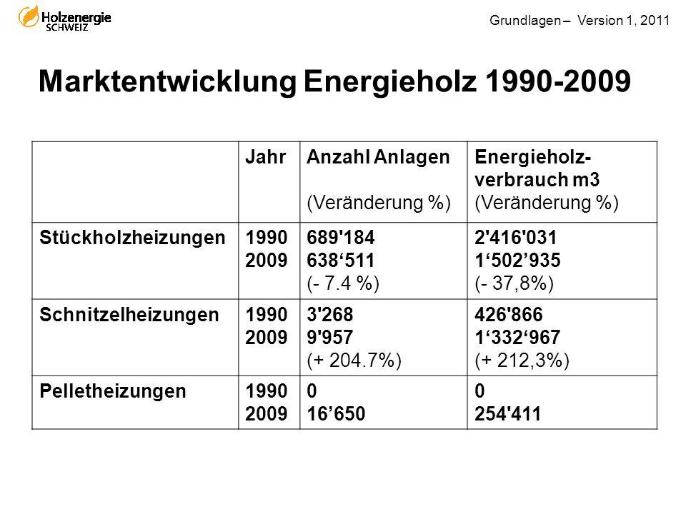 Marktentwicklung Energieholz 1990-2009