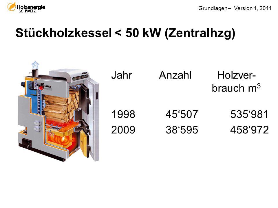 Stückholzkessel < 50 kW (Zentralhzg)