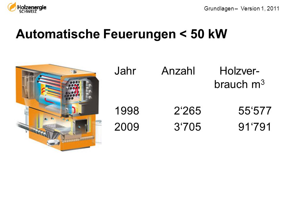 Automatische Feuerungen < 50 kW