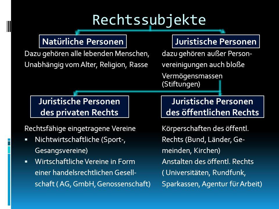 Rechtssubjekte Natürliche Personen Juristische Personen