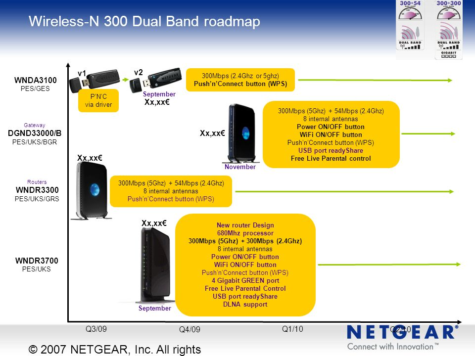 Wireless-N 300 Dual Band roadmap