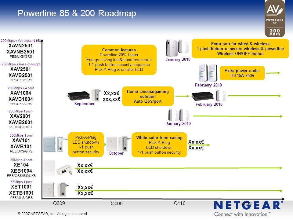 Powerline 85 & 200 Roadmap XAVN2501 XAVNB2501 XAV2501 XAVB2501 XAV1004