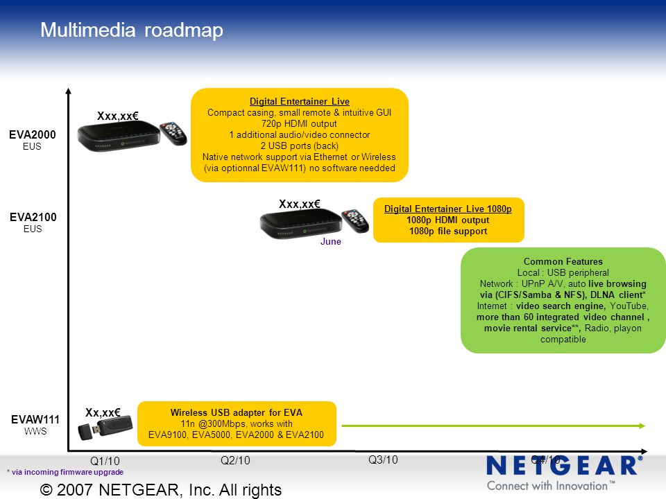 Multimedia roadmap © 2007 NETGEAR, Inc. All rights reserved. Xxx,xx€