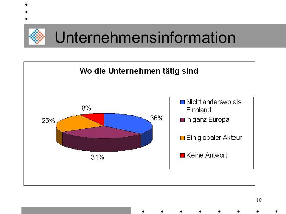 Unternehmensinformation