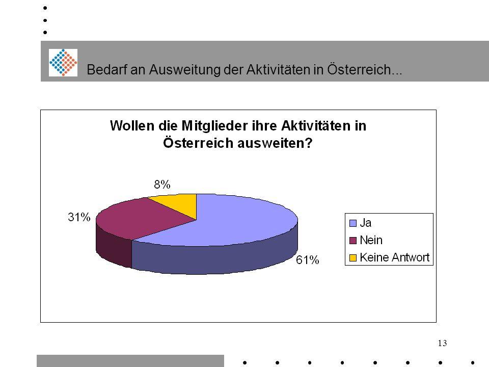 Bedarf an Ausweitung der Aktivitäten in Österreich...