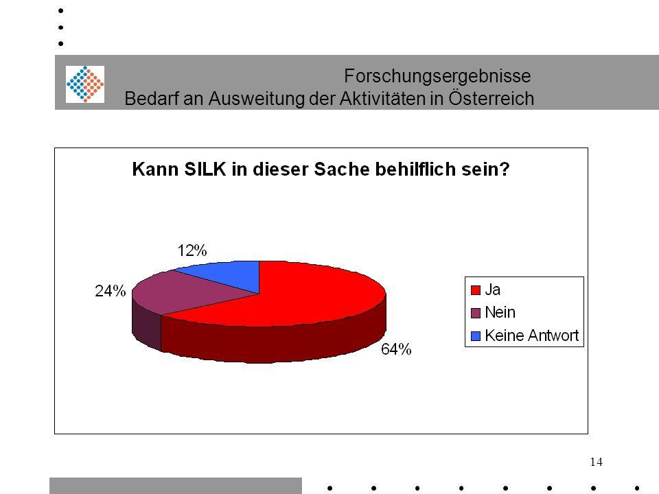 Forschungsergebnisse Bedarf an Ausweitung der Aktivitäten in Österreich