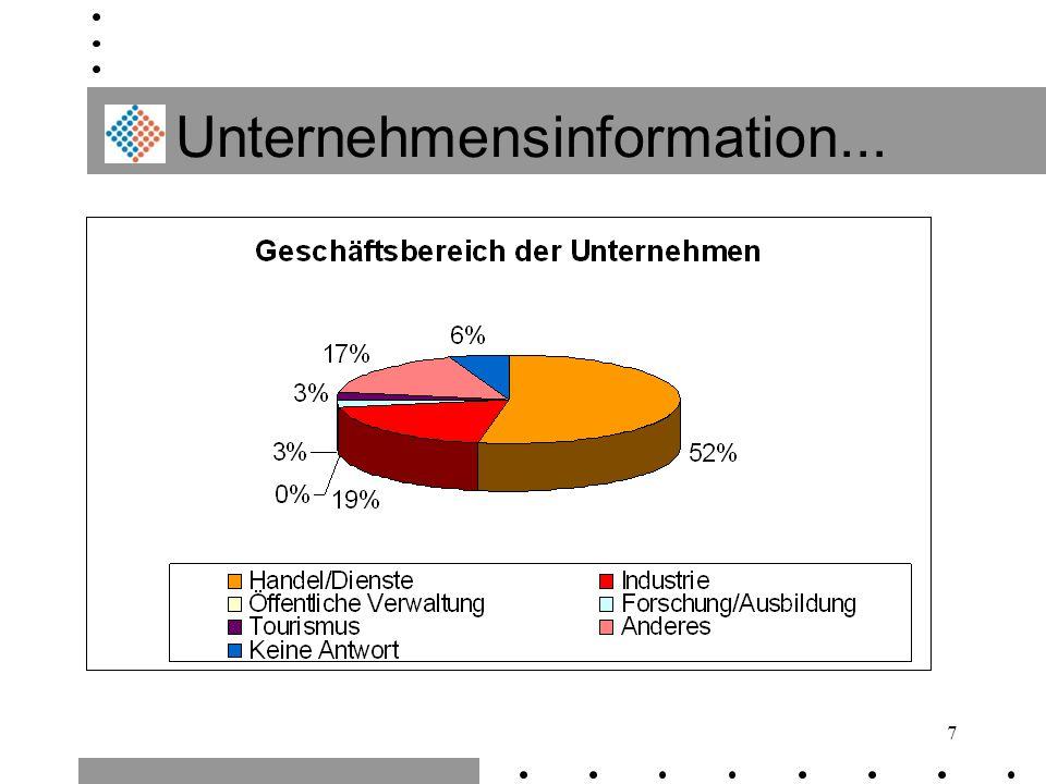Unternehmensinformation...
