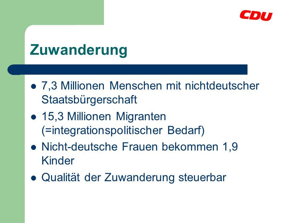 Zuwanderung 7,3 Millionen Menschen mit nichtdeutscher Staatsbürgerschaft. 15,3 Millionen Migranten (=integrationspolitischer Bedarf)