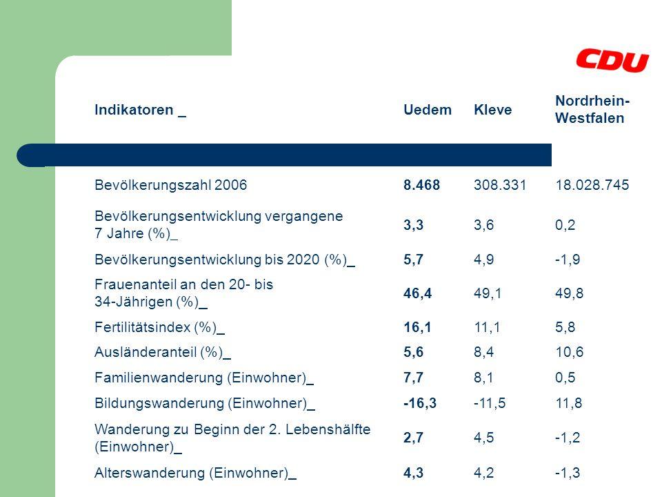 Download (csv) Indikatoren Uedem Kleve Nordrhein-Westfalen