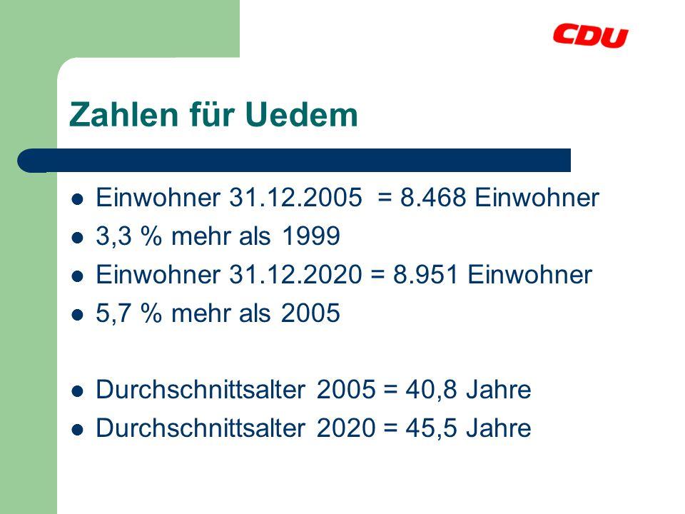 Zahlen für Uedem Einwohner 31.12.2005 = 8.468 Einwohner