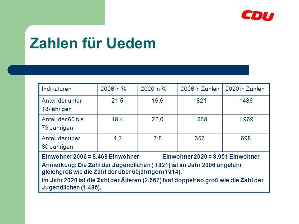 Zahlen für Uedem Indikatoren 2006 in % 2020 in % 2006 in Zahlen