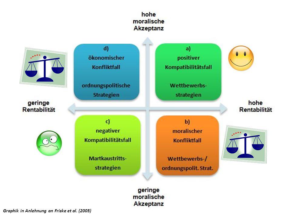 Graphik in Anlehnung an Friske et al. (2005)