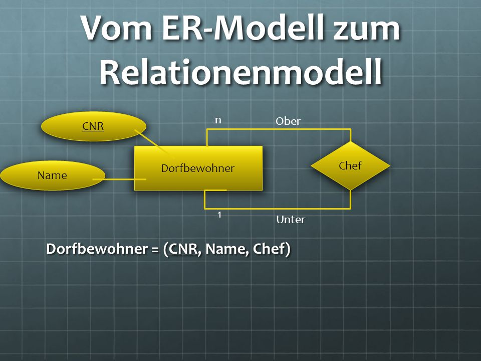 Vom ER-Modell zum Relationenmodell