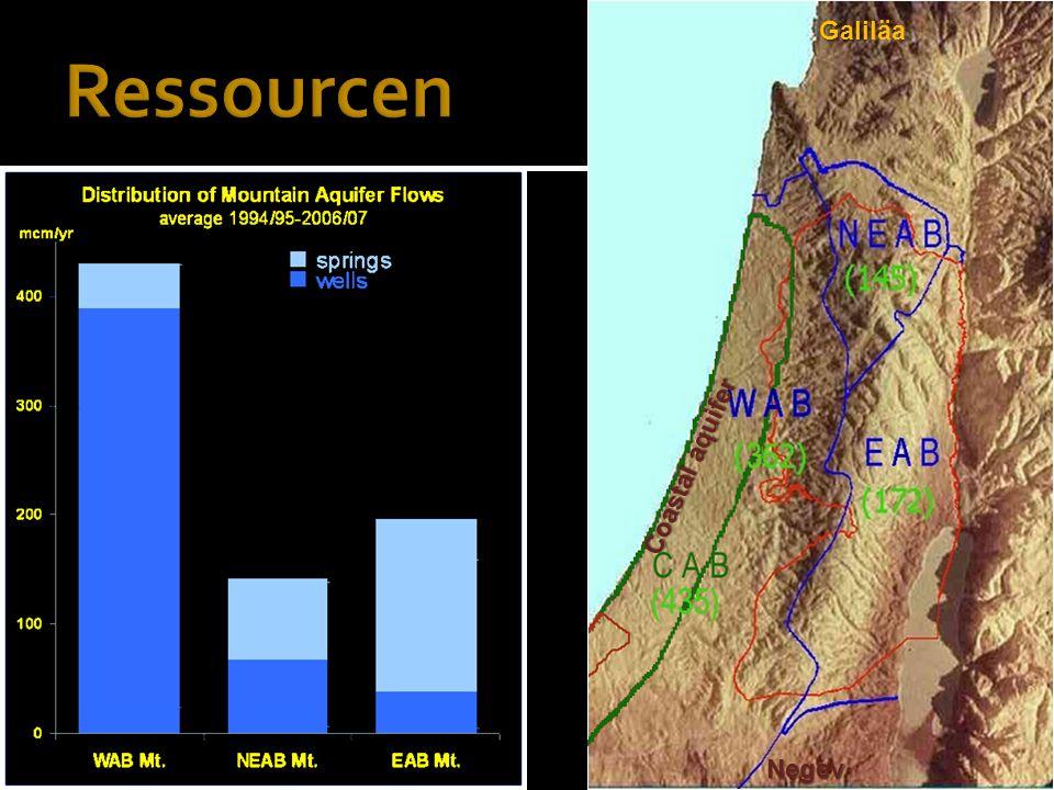 Ressourcen Mt. Aquifer Coastal aquifer Western Eastern North-Eastern