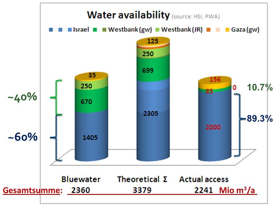 ~40% ~60% 10.7% 89.3% Gesamtsumme: . Mio m3/a .