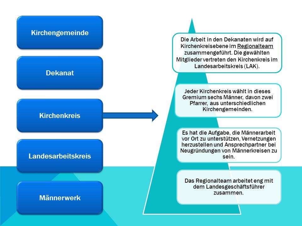 Kirchengemeinde Dekanat Kirchenkreis Landesarbeitskreis Männerwerk