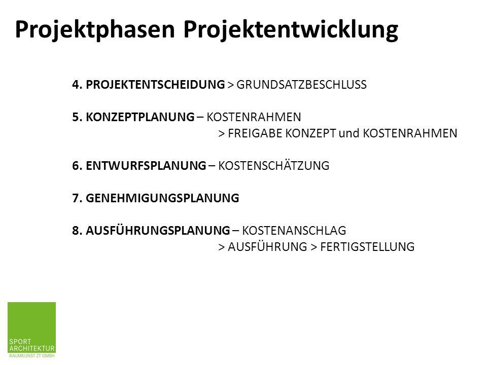 Projektphasen Projektentwicklung