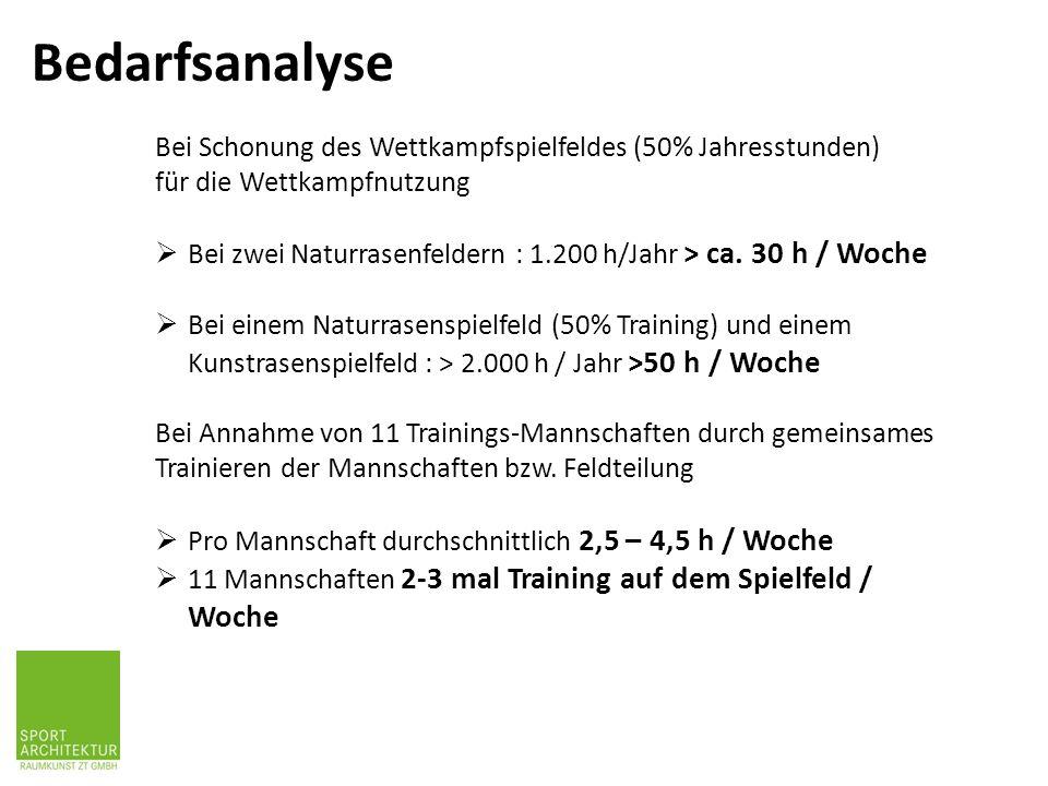 Bedarfsanalyse Bei Schonung des Wettkampfspielfeldes (50% Jahresstunden) für die Wettkampfnutzung.