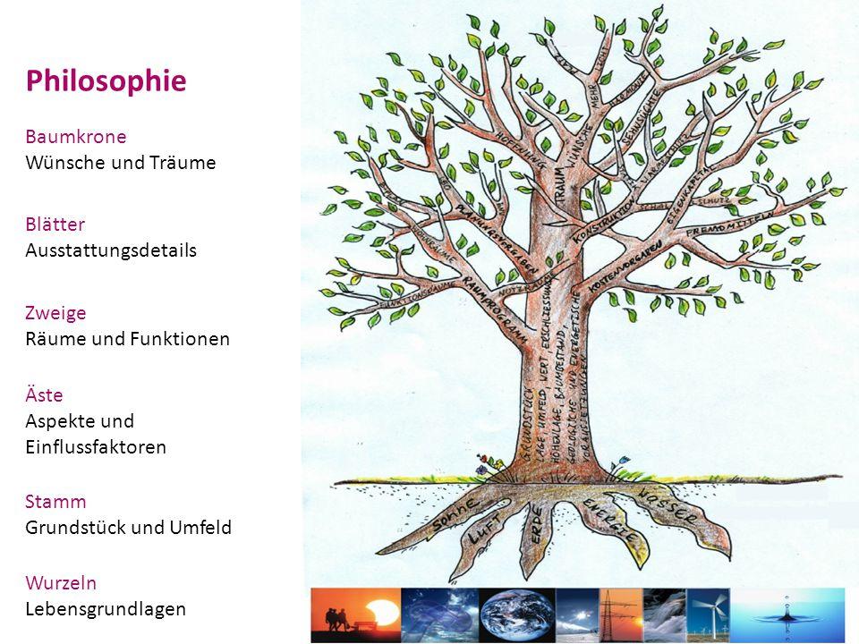 Philosophie Baumkrone Wünsche und Träume Blätter Ausstattungsdetails