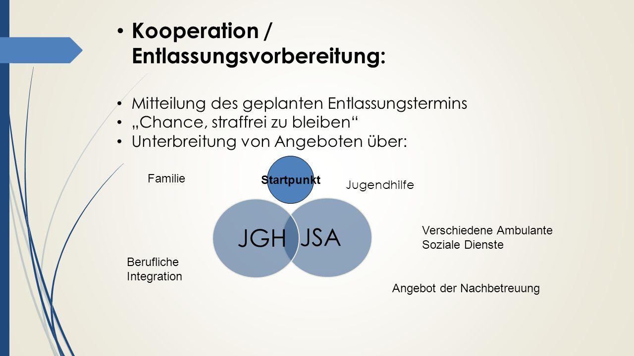 Kooperation / Entlassungsvorbereitung: