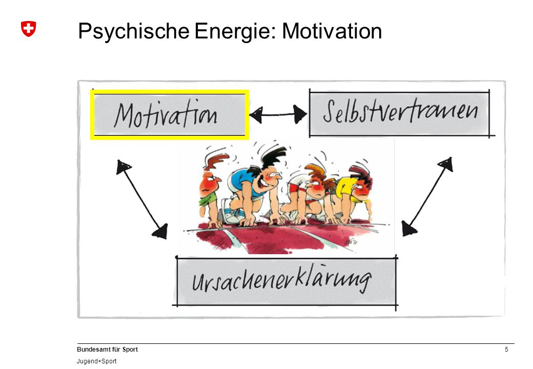 Psychische Energie: Motivation