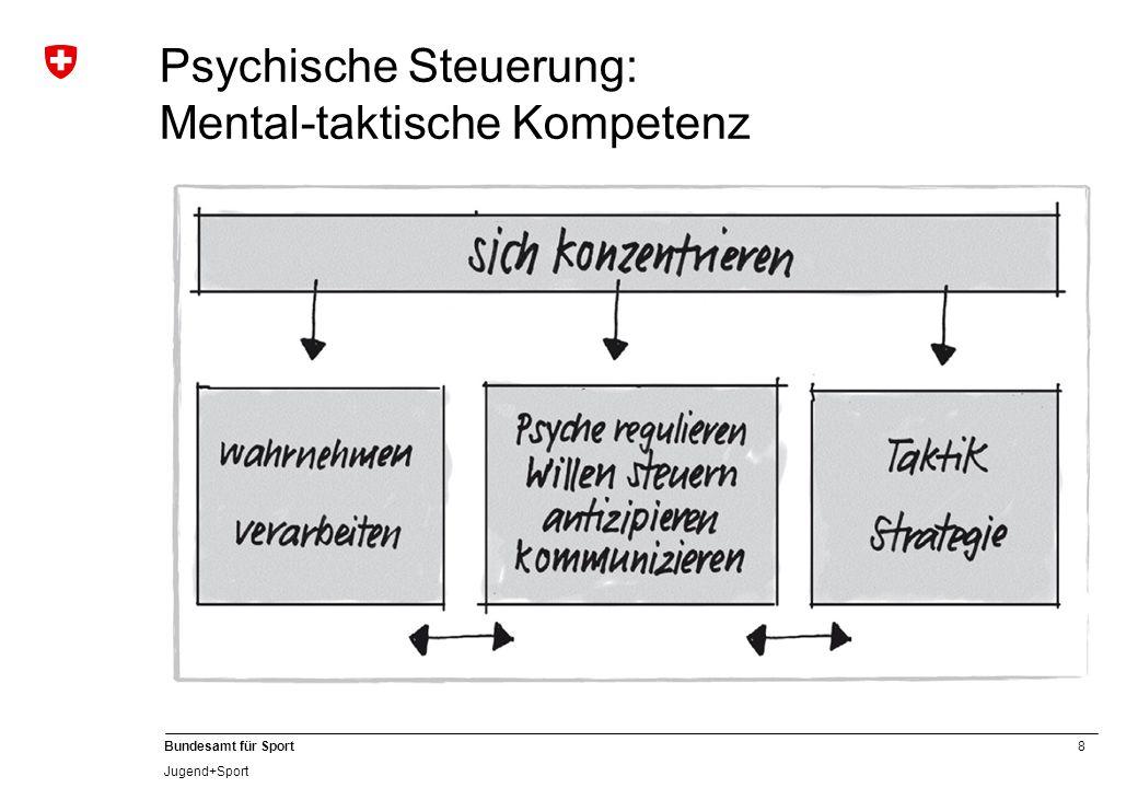 Psychische Steuerung: Mental-taktische Kompetenz