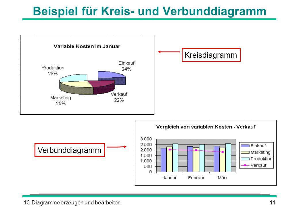 Beispiel für Kreis- und Verbunddiagramm