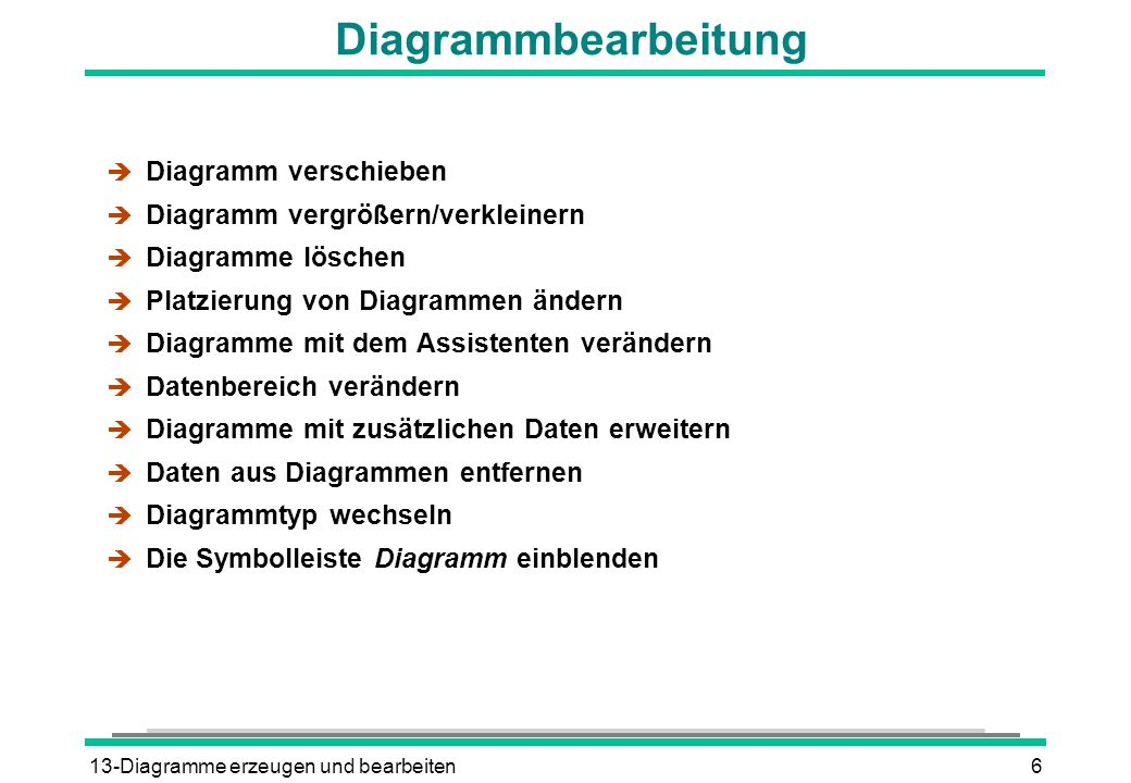 Diagrammbearbeitung Diagramm verschieben