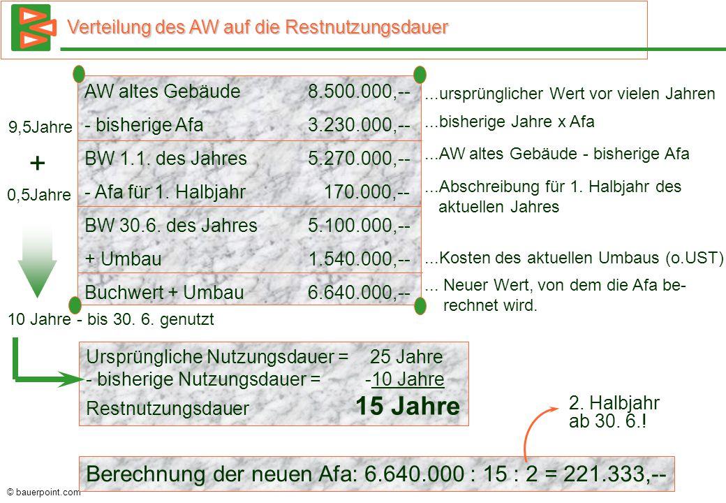 + Berechnung der neuen Afa: 6.640.000 : 15 : 2 = 221.333,--