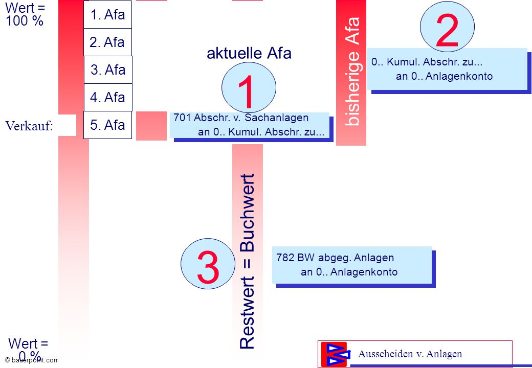 2 1 3 bisherige Afa Restwert = Buchwert aktuelle Afa Wert = 1. Afa