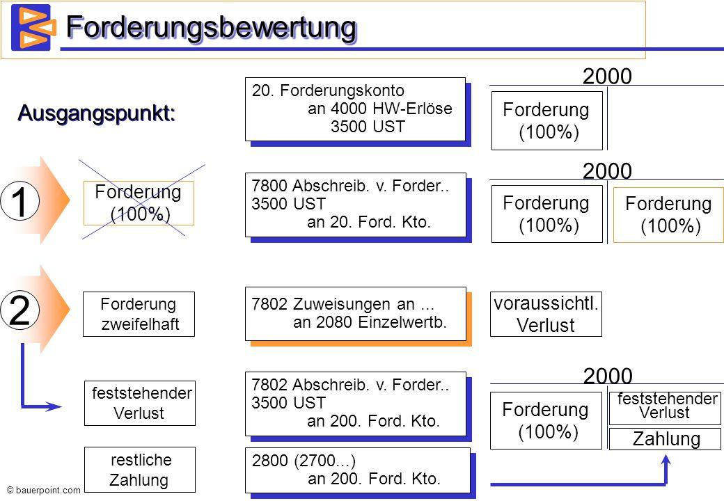 1 2 Forderungsbewertung 2000 Ausgangspunkt: 2000 2000 Forderung (100%)