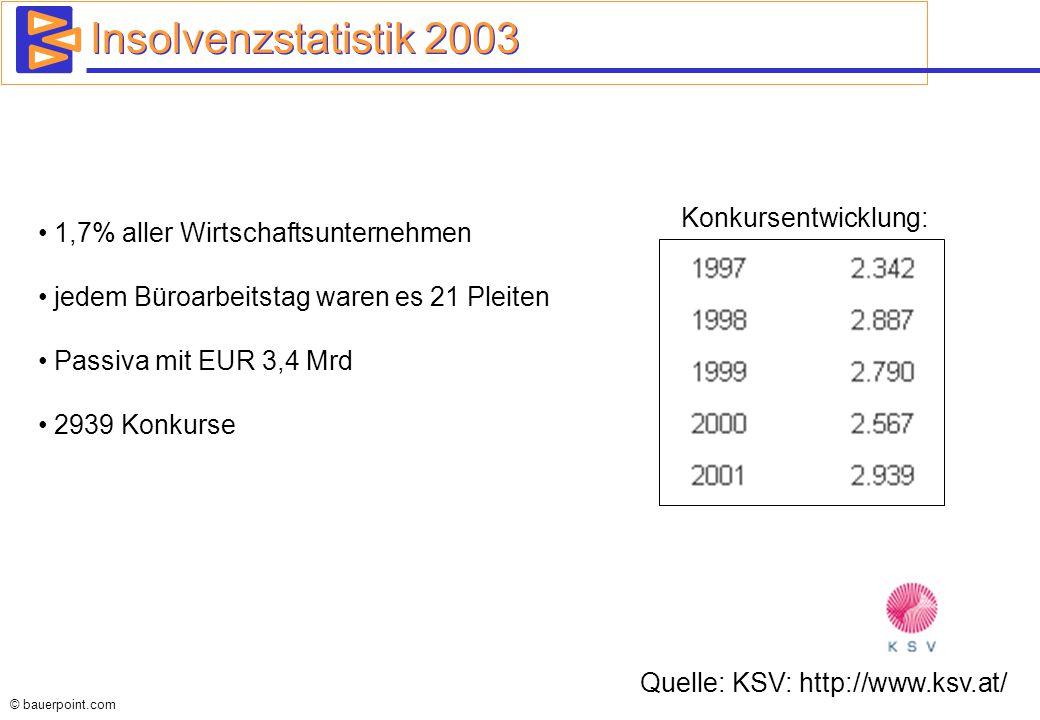 Insolvenzstatistik 2003 Konkursentwicklung: