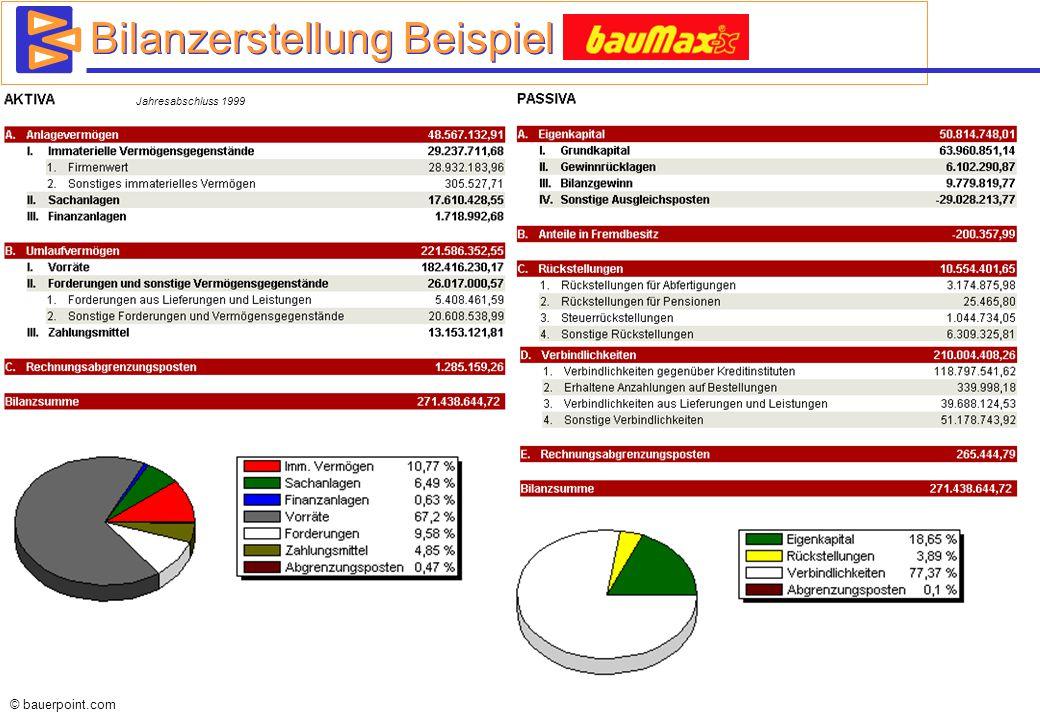 Bilanzerstellung Beispiel Baumax