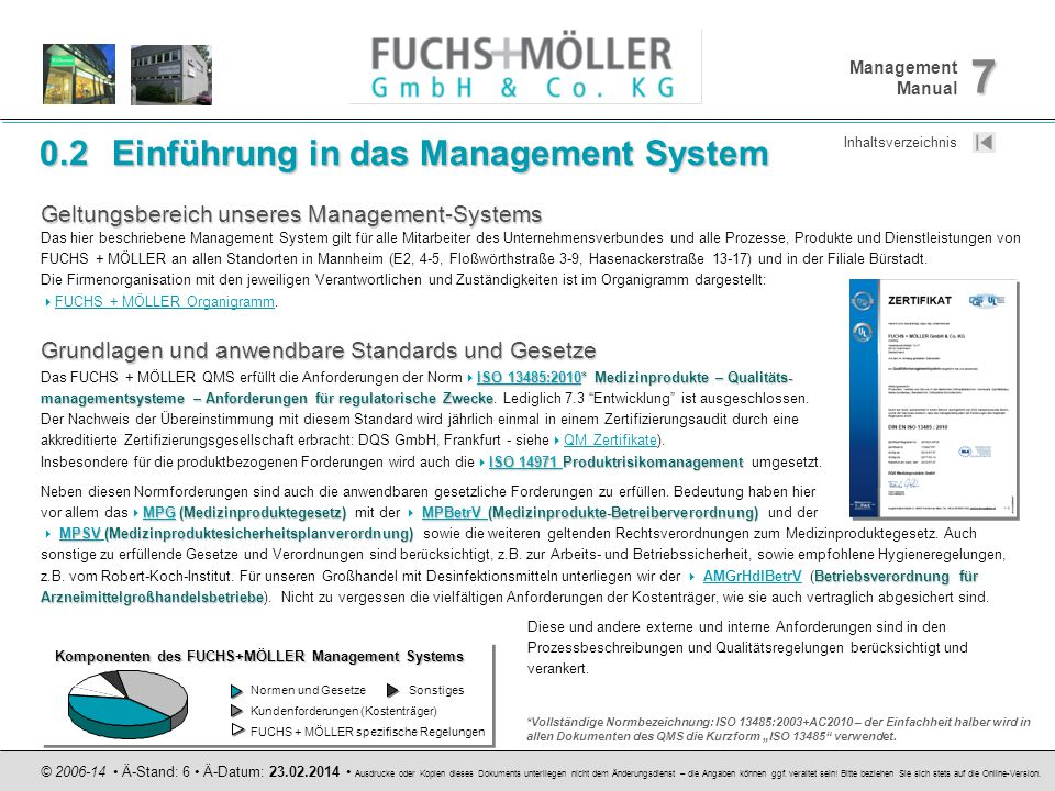 Komponenten des FUCHS+MÖLLER Management Systems