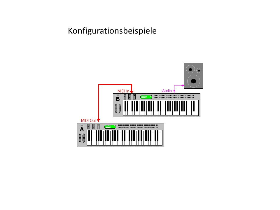 Konfigurationsbeispiele
