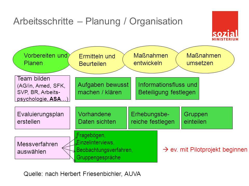 Arbeitsschritte – Planung / Organisation
