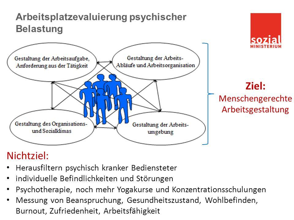 Arbeitsplatzevaluierung psychischer Belastung