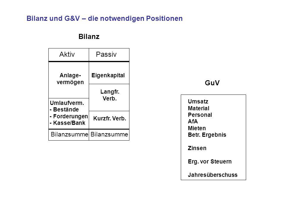 Bilanz und G&V – die notwendigen Positionen