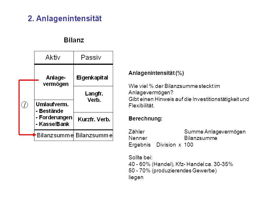 2. Anlagenintensität Anlagenintensität (%)