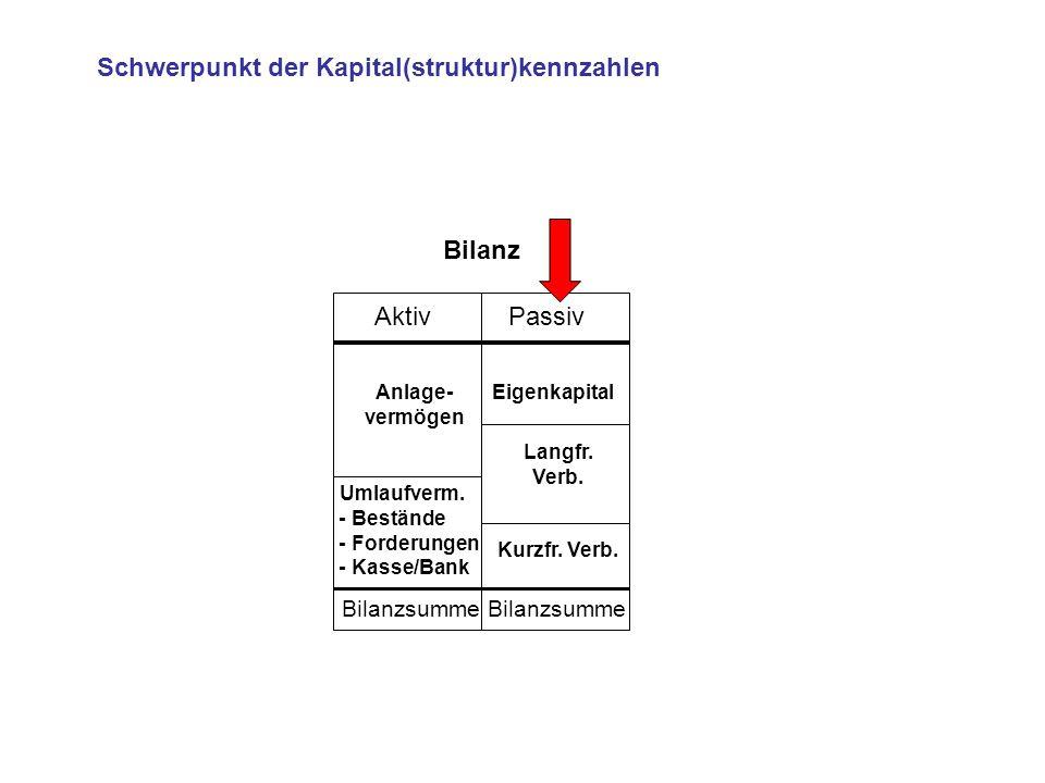 Schwerpunkt der Kapital(struktur)kennzahlen